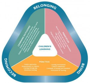 BELONGING, BEING & BECOMING